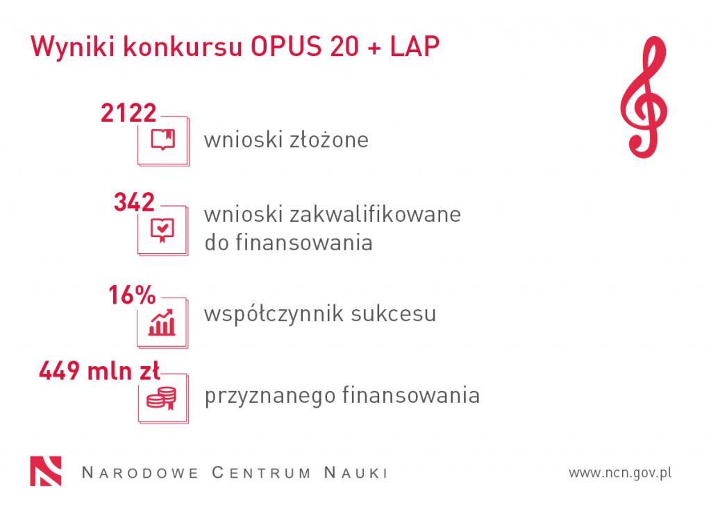 OPUS 20 wyniki