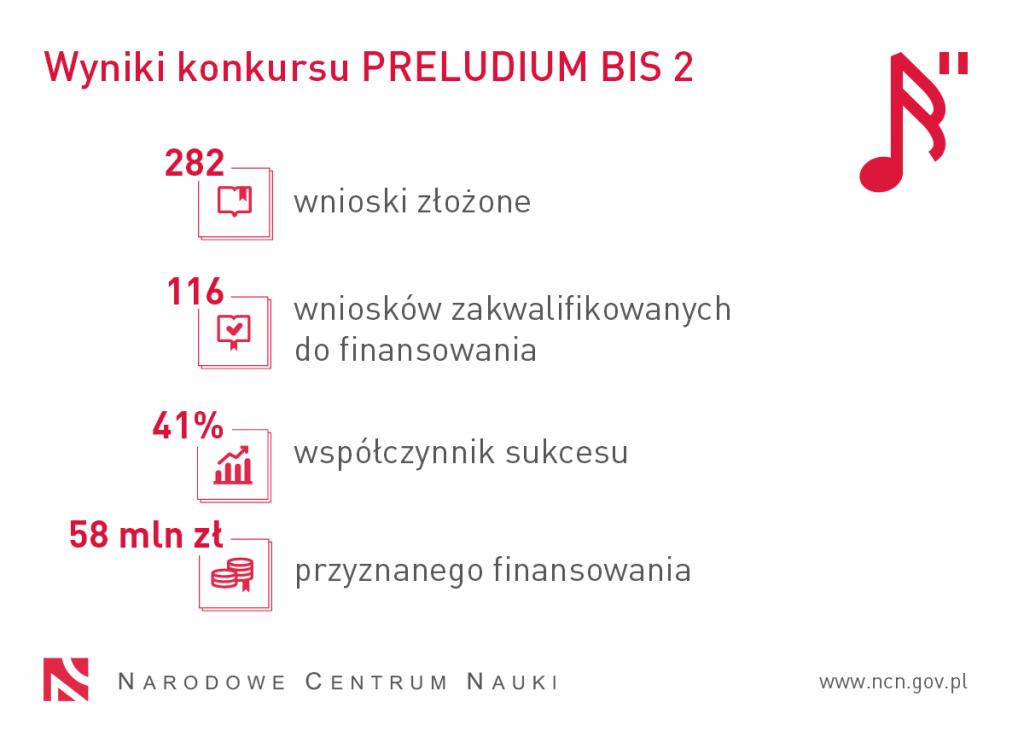 PRELUDIUM BIS 2 wyniki