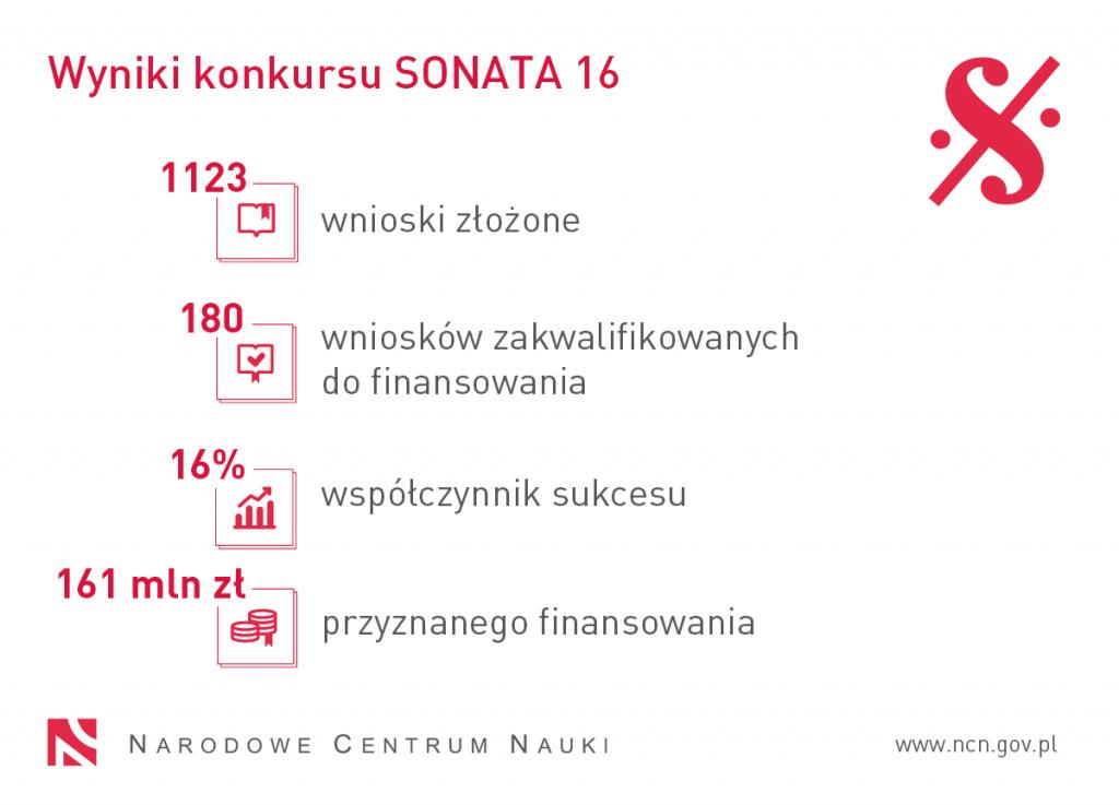 SONATA 16 wyniki