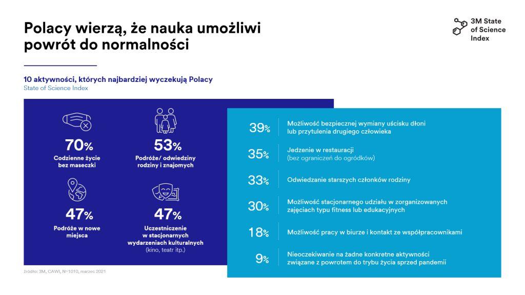 wykres na co czekaja Polacy State of Science Index 2021